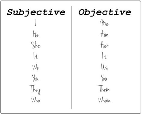 pronouns the subjective vs the objective its