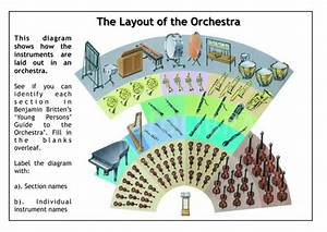 Layout Of The Orchestra By Jamesreevell