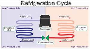Hvac System Acting Up  Take A Look At Its Superheat