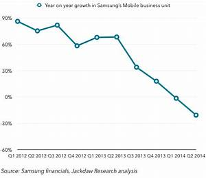 This chart should scare the hell out of Samsung – BGR