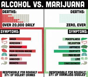 positive facts about weed