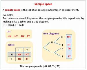 Sample Space In Probability  Solutions  Examples  Videos