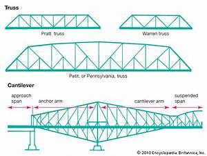 Bridge  Cantilever Bridge