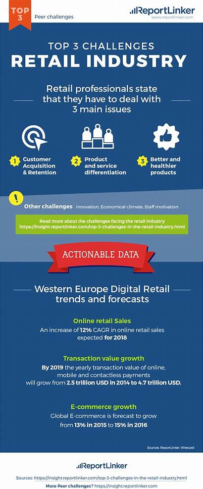Retail Industry Challenges Infographic Market Embed Copy