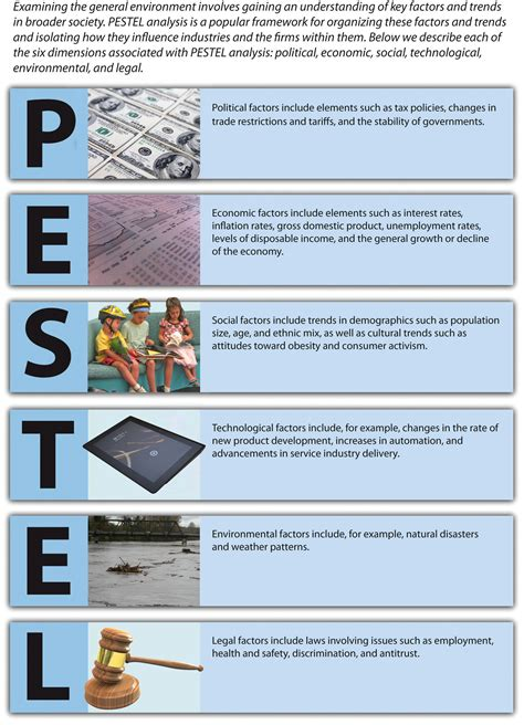 PESTEL Analysis - MNGT 4701:Strategic Management