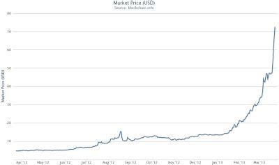 bitcoin bubble   virtual currency paradigm bullion