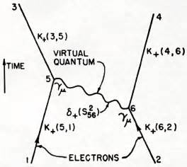 Physics - What Was The First Journal To Have Feynman Diagrams