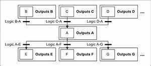 State Transition To Ladder Diagram Translation