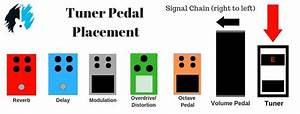 Where To Place A Tuner In A Pedal Chain  Quick Guide