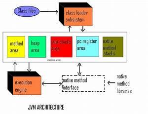Jvm  Java Virtual Machine