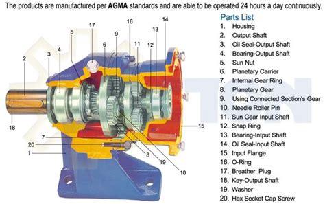 planetary speed reducerplanetary gear speed reducerplanetary reduction gearboxplanetary gear