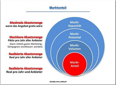 marktpotenzial berechnen marktkennzahlen marktpotenzial