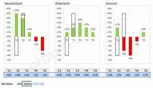 Excel Jahre Berechnen : excel archive chartisan ~ Themetempest.com Abrechnung