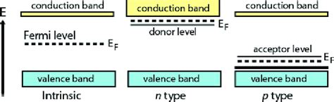 Equation 1 can be modied for an intrinsic semiconductor, where the fermi level is close to center of the band gap (ef i). 3: Schematic energy bands of different semiconductors. The Fermi energy... | Download Scientific ...