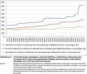 Grundsteuer Mieter Berechnen : entwicklung der hebes tze der grundsteuer b freudenberg 21 ~ Themetempest.com Abrechnung