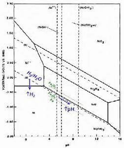 System Ni  U2013 H 2 O Pourbaix Diagram At 300oc  Andresen  Et Al   2008