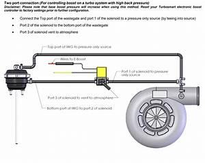 Turbosmart Iwg75 Twin