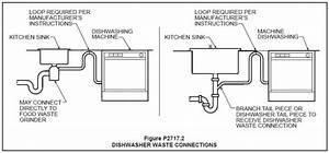 Dishwasher Hookup