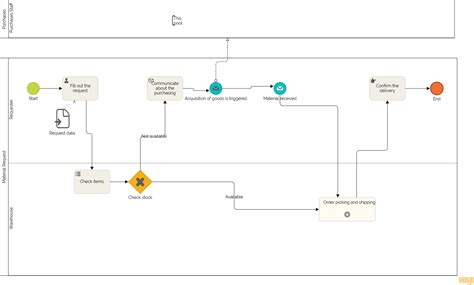 bpmn swim lane diagram examples