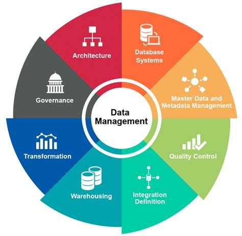 data management strategy consulting improve data
