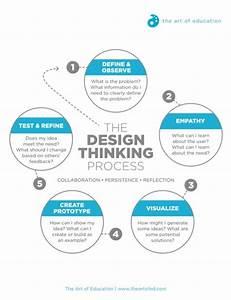 Design Thinking Process Goodworklabs Big Data Ai