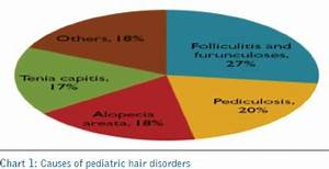 Nail Disorders Chart A Clinico Epidemiological Study Of Pediatric Hair