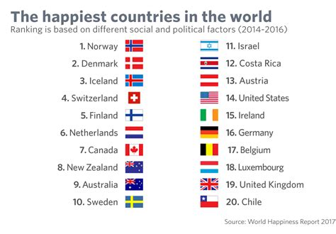 Finland No 1 Scandinavia Tops List Of S Sorry America Ranks No 1 For Liberty And