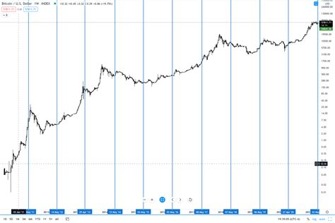 Two years later, the company turned into a crypto exchange. Best Bitcoin Exchange Uk 2021 / Bitcoin (BTC) Price ...
