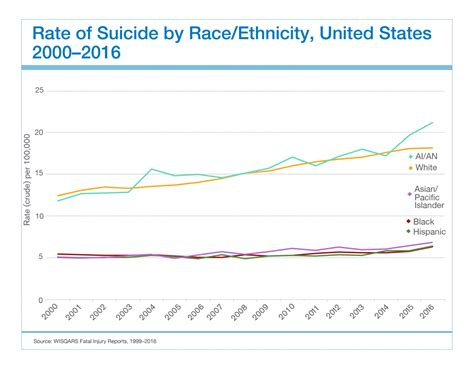 Racial And Ethnic Disparities Suicide Prevention