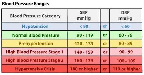 blood pressure ranges health chronic kidney disease