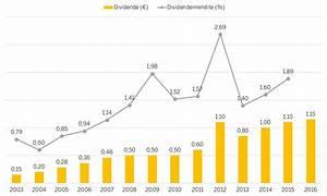 Unternehmenserfolg Berechnen : aktie sap investor relations ber sap se ~ Themetempest.com Abrechnung