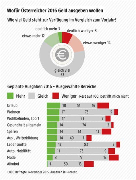 Wieviel Geld Spart Ihr Im Monat by Wof 252 R 214 Sterreicher Geld Ausgeben Wollen Oesterreich Orf At