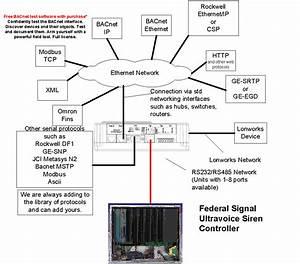 Federal Signal Gateways
