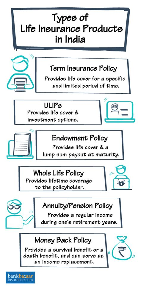 life insurance  discover  life cover plans