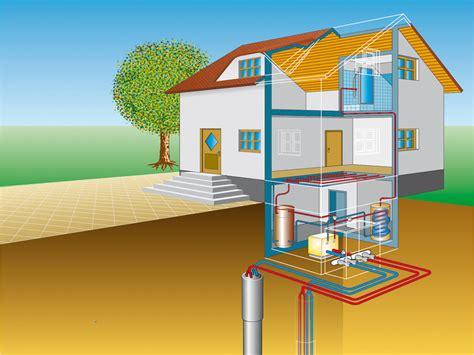 Geothermie Mit Erdwaermepumpen Erdwaerme Nutzen by Geothermie Mit Erdw 228 Rmepumpen Erdw 228 Rme Nutzen Bauen De