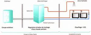 Pac Air Eau : pompe a chaleur air eau principe de fonctionnement ~ Melissatoandfro.com Idées de Décoration
