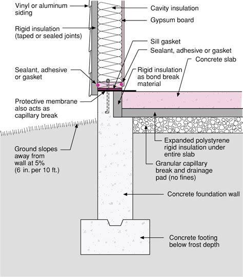 Rigid foam forms an insulating bond break between the