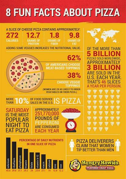 Facts Pizza Infographic Fun Nutrition Hungry History