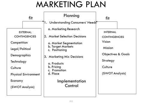financial adviser marketing plan examples  examples
