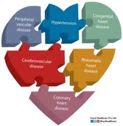 Cardiovascular Disease Healthy life style helps you to curb and cure ... Cardiovascular Diseases And Disorders