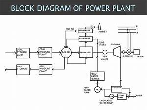 Presentation Suratgarh Super Thermal Power Station By