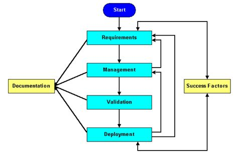 solution deployment  practices white paper cisco