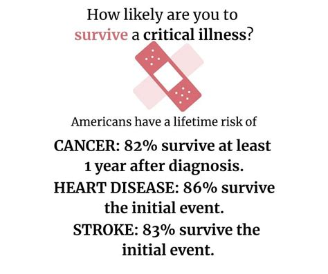 Individual critical illness insurance products are underwritten by the guardian life insurance company of america, new york, new york. Critical Illness Insurance in Florida   Request a Free Quote