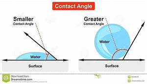 Contact Angle Diagram Example Of Water Bubble Stock Vector