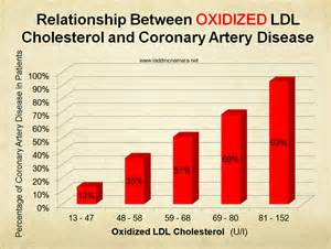 Oxidized LDL-to-HDL Cholesterol Ratio Test is Best Predictor  Heart Diseases Cholesterol