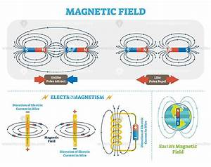 Scientific Magnetic Field And Electromagnetism Vector