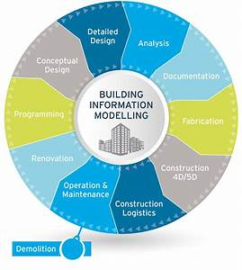 Building Information Modelling  Bim  Implementation