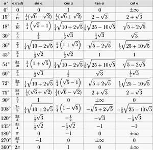 Definitionsbereich Berechnen : arctan ohne taschenrechner berechnen mathelounge ~ Themetempest.com Abrechnung