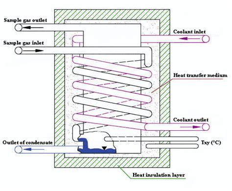 sample gas cooler heat exchanger exchange principle gia mbh