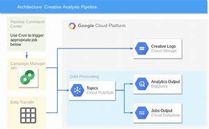 Creative Analysis At Scale With Google Cloud And Machine